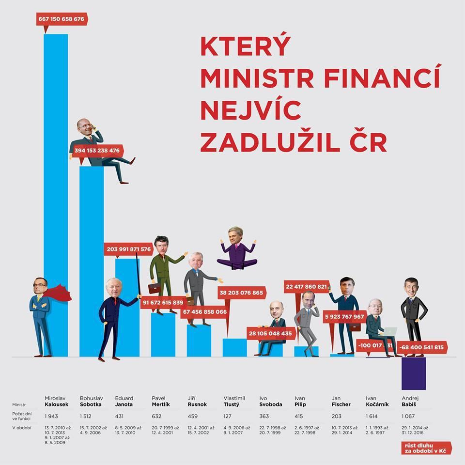zadluzovani (1)